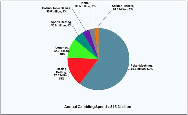 Australian Sports Betting 4575
