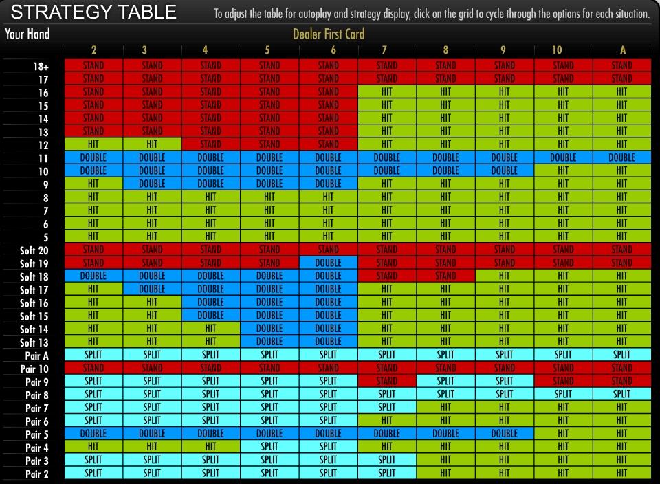 Blackjack Strategy Slots 92822