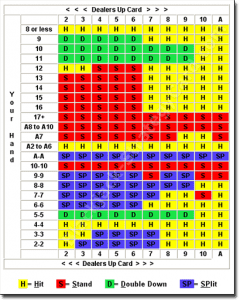 Blackjack Odds 11552