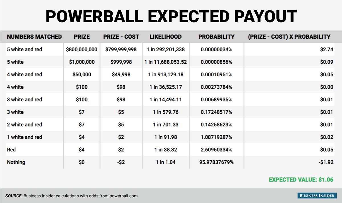 Best Odds 50089