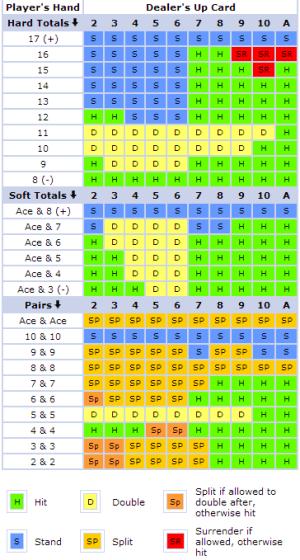 Blackjack Card Counting 21347